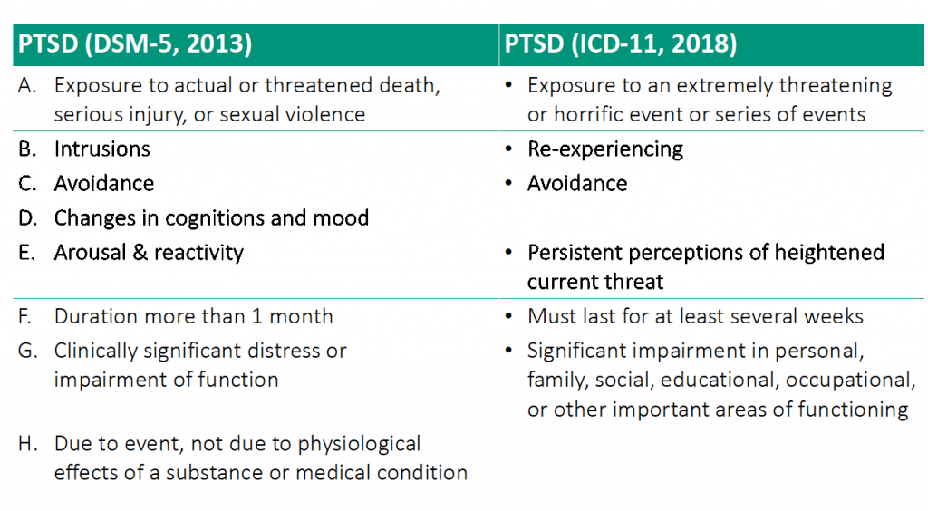 PTSD criteria - Trauma Post - PTSD definition